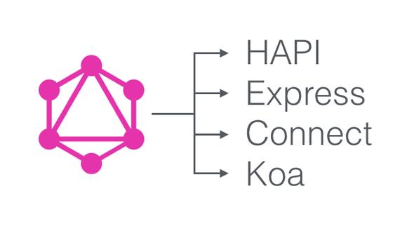 Apollo Server 0.2: GraphQL with Express, Connect, HAPI or Koa — Building Apollo — Medium