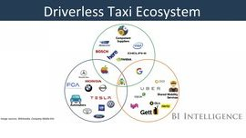 The Race for a Driverless Taxi Service is On