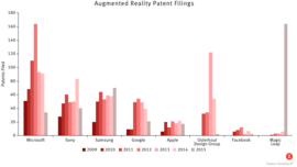 The Race to Patent Augmented Reality [UNLOCKED]