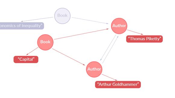 GraphQL Concepts Visualized – Building Apollo – Medium
